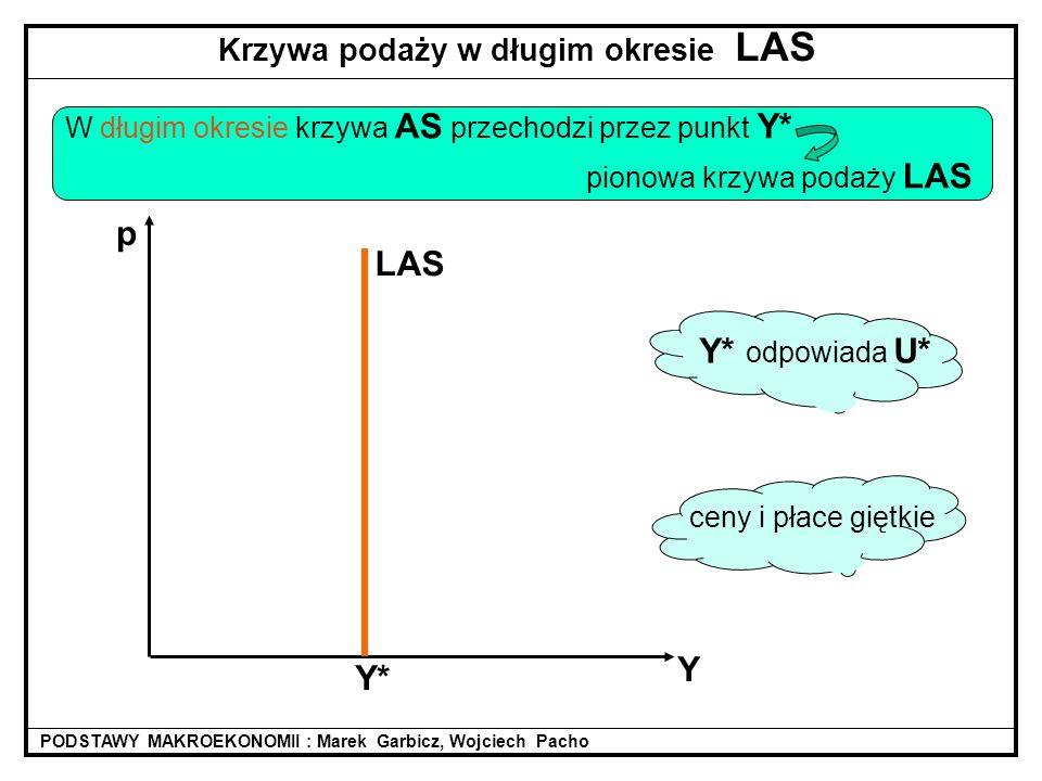 Y2Y2 krótko- okresowa krzywa podaży AS Y2Y2 Y* N2N2 Y1Y1 N2N2 wp1wp1 __ w1=w1= linia pomocnicza 45 0 45 0 N* w p* __ w*= funkcja produkcji rynek pracy