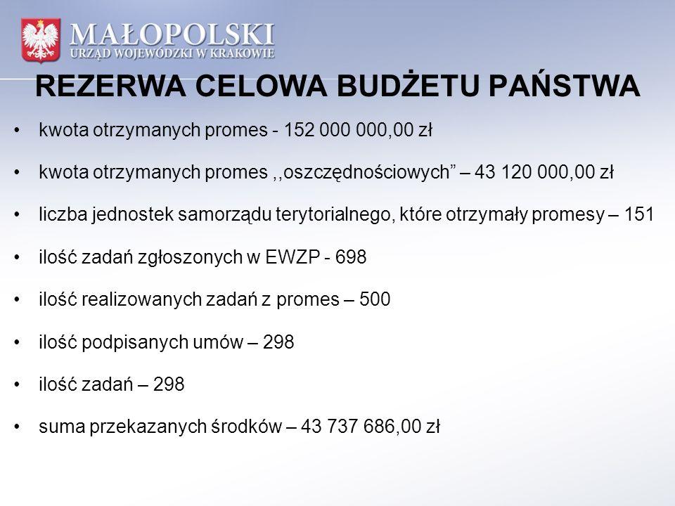 REZERWA CELOWA BUDŻETU PAŃSTWA kwota otrzymanych promes - 152 000 000,00 zł kwota otrzymanych promes,,oszczędnościowych – 43 120 000,00 zł liczba jednostek samorządu terytorialnego, które otrzymały promesy – 151 ilość zadań zgłoszonych w EWZP - 698 ilość realizowanych zadań z promes – 500 ilość podpisanych umów – 298 ilość zadań – 298 suma przekazanych środków – 43 737 686,00 zł