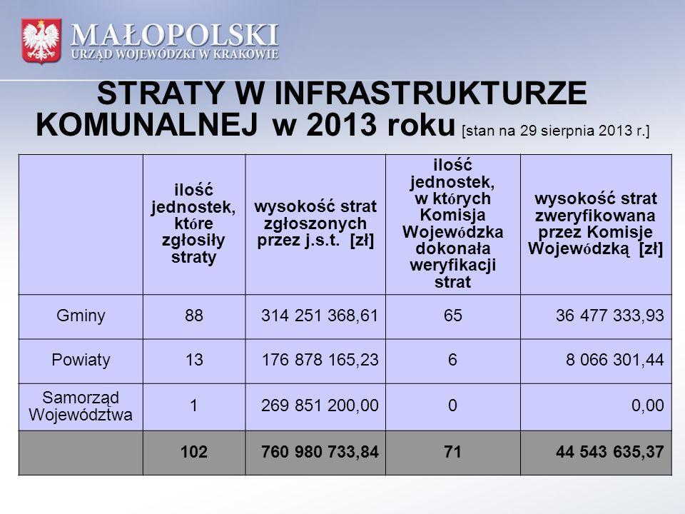STRATY W INFRASTRUKTURZE KOMUNALNEJ w 2013 roku [stan na 29 sierpnia 2013 r.] ilość jednostek, które zgłosiły straty wysokość strat zgłoszonych przez j.s.t.