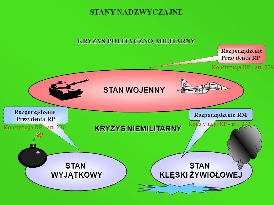 STANY NADZWYCZAJNE KRYZYS POLITYCZNO-MILITARNY STAN WOJENNY KRYZYS NIEMILITARNY STAN WYJĄTKOWY STAN KLĘSKI ŻYWIOŁOWEJ Rozporządzenie Prezydenta RP Roz