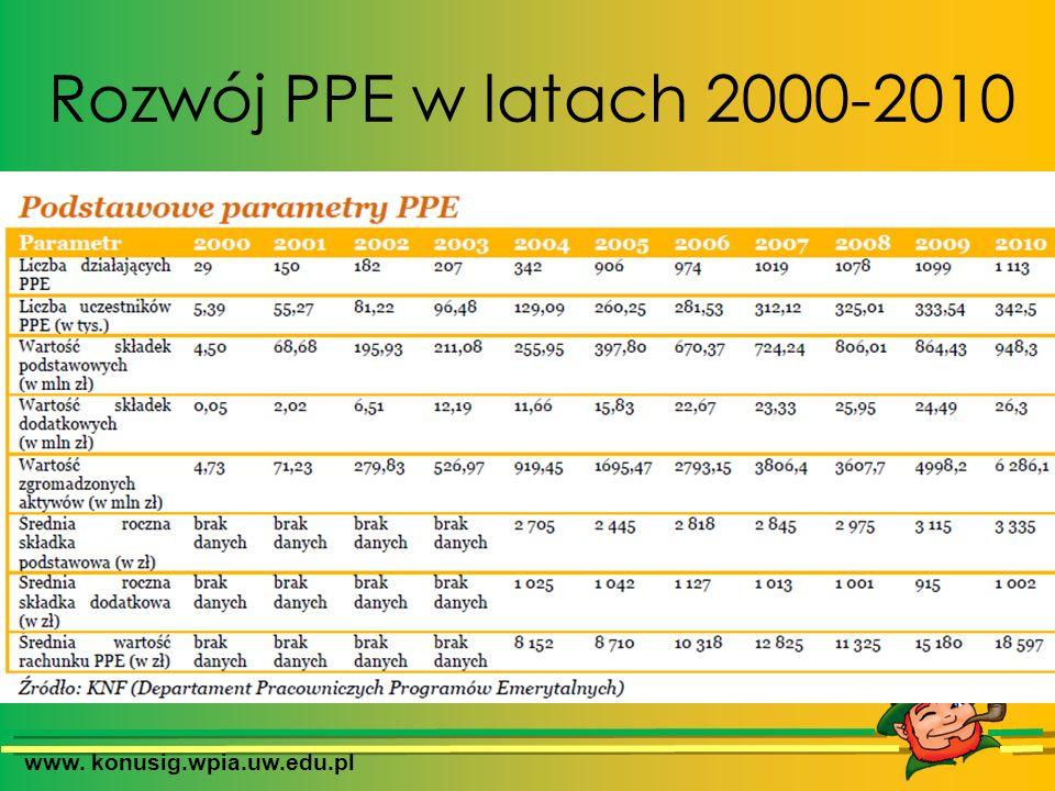 www. konusig.wpia.uw.edu.pl Rozwój PPE w latach 2000-2010