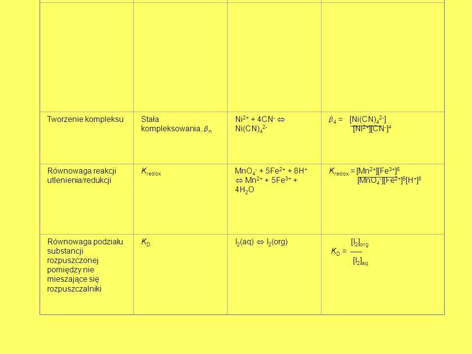 Równowagi i stałe równowagi ważne w chemii analitycznej Rodzaj równowagi Nazwa i symbol stałej równowagi Typowy przykład Wyrażenie opisujące stałą rów