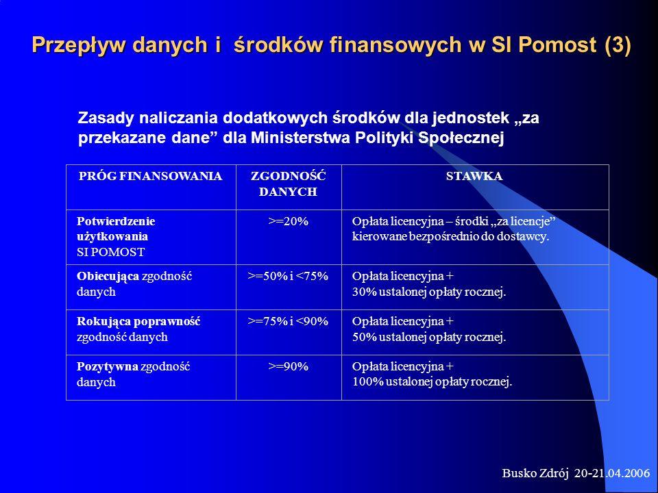 Busko Zdrój 20-21.04.2006 PRÓG FINANSOWANIAZGODNOŚĆ DANYCH STAWKA Potwierdzenie użytkowania SI POMOST >=20%Opłata licencyjna – środki za licencje kier