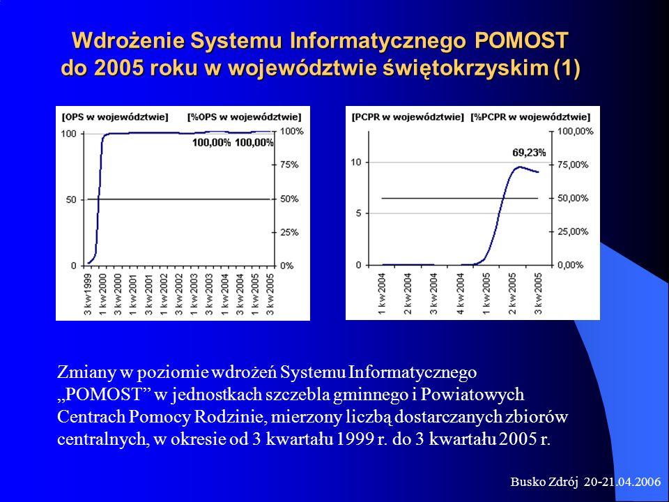 Busko Zdrój 20-21.04.2006 Wdrożenie Systemu Informatycznego POMOST do 2005 roku w województwie świętokrzyskim (1) Zmiany w poziomie wdrożeń Systemu In