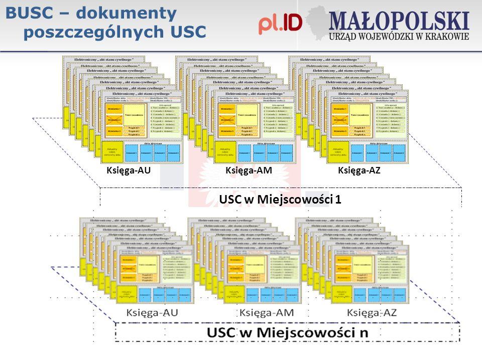 BUSC – dokumenty poszczególnych USC USC w Miejscowości 1 Księga-AUKsięga-AMKsięga-AZ