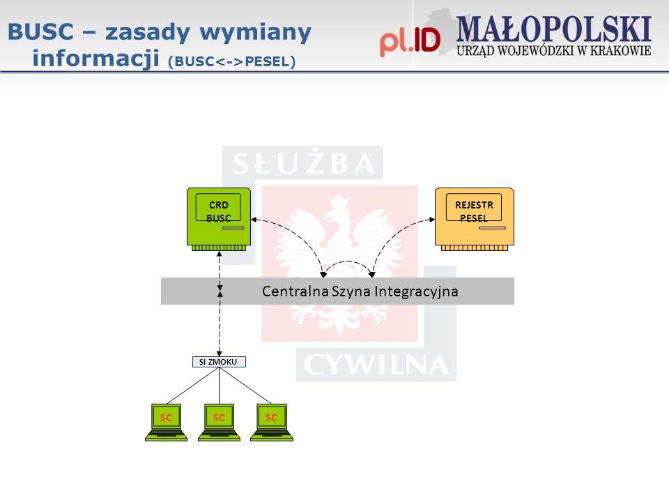 BUSC – zasady wymiany informacji (BUSC PESEL) SC SI ZMOKU Centralna Szyna Integracyjna SC CRD BUSC REJESTR PESEL