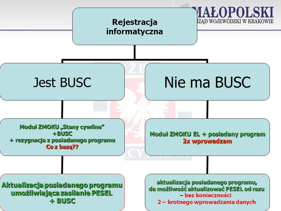 Rejestracja informatyczna Jest BUSC Moduł ZMOKU Stany cywilne +BUSC + rezygnacja z posiadanego programu Co z bazą?.