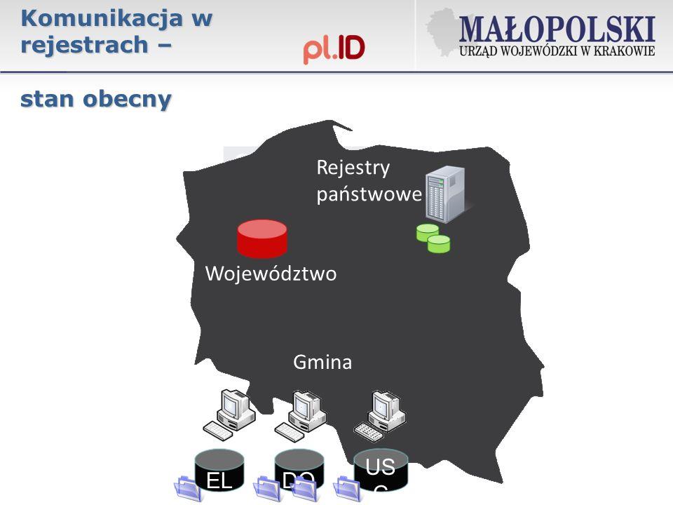 Komunikacja w rejestrach – stan obecny US C DO Gmina Województwo EL Rejestry państwowe