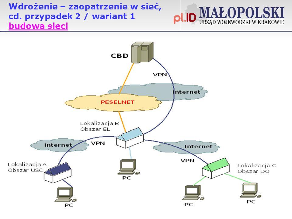 Wdrożenie – zaopatrzenie w sieć, cd. przypadek 2 / wariant 1 budowa sieci