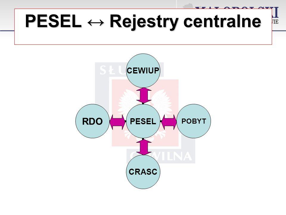 PESEL Rejestry centralne PESEL CEWIUPPOBYTCRASCRDO