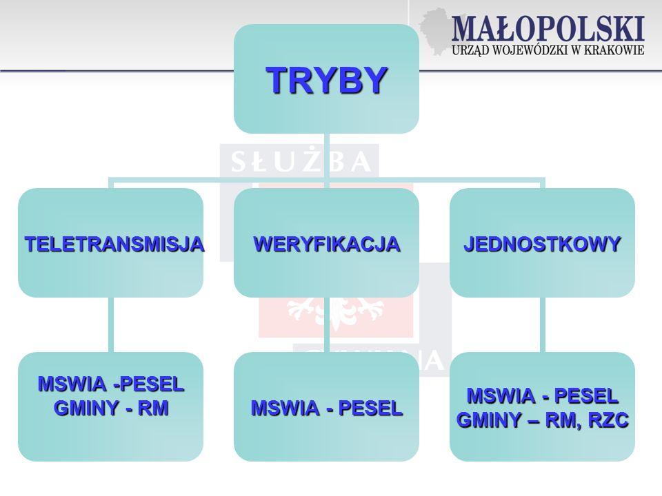 TRYBY TELETRANSMISJA TELETRANSMISJA MSWIA -PESEL GMINY - RM WERYFIKACJA MSWIA - PESEL JEDNOSTKOWY GMINY – RM, RZC