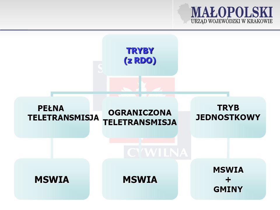 TRYBY (z RDO) PEŁNA TELETRANSMISJA MSWIA OGRANICZONA TELETRANSMISJA MSWIA TRYB JEDNOSTKOWY MSWIA+GMINY