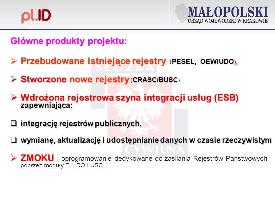 Główne produkty projektu: Przebudowaneistniejące rejestry PESEL, OEWiUDO ), Przebudowane istniejące rejestry (PESEL, OEWiUDO ), Stworzone nowe rejestry CRASC/BUSC Stworzone nowe rejestry (CRASC/BUSC ) Wdrożona rejestrowa szyna integracji usług (ESB) zapewniająca: Wdrożona rejestrowa szyna integracji usług (ESB) zapewniająca: integrację rejestrów publicznych, integrację rejestrów publicznych, wymianę, aktualizację i udostępnianie danych w czasie rzeczywistym wymianę, aktualizację i udostępnianie danych w czasie rzeczywistym ZMOKU – ZMOKU – oprogramowanie dedykowane do zasilania Rejestrów Państwowych poprzez moduły EL, DO i USC.