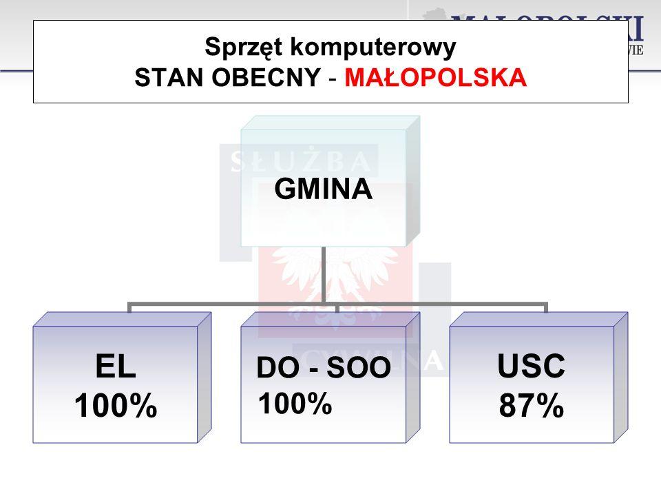 Sprzęt komputerowy STAN OBECNY - MAŁOPOLSKAGMINA EL 100% DO - SOO 100% USC 87%
