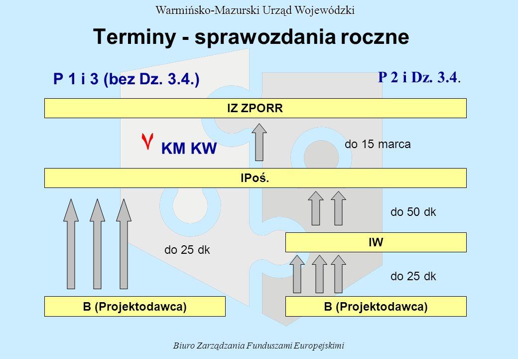 Terminy - sprawozdania roczne Biuro Zarządzania Funduszami Europejskimi Warmińsko-Mazurski Urząd Wojewódzki P 2 i Dz.