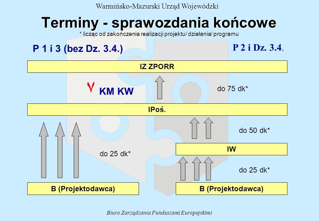 Biuro Zarządzania Funduszami Europejskimi Warmińsko-Mazurski Urząd Wojewódzki Terminy - sprawozdania końcowe * licząc od zakończenia realizacji projektu/ działania/ programu P 2 i Dz.