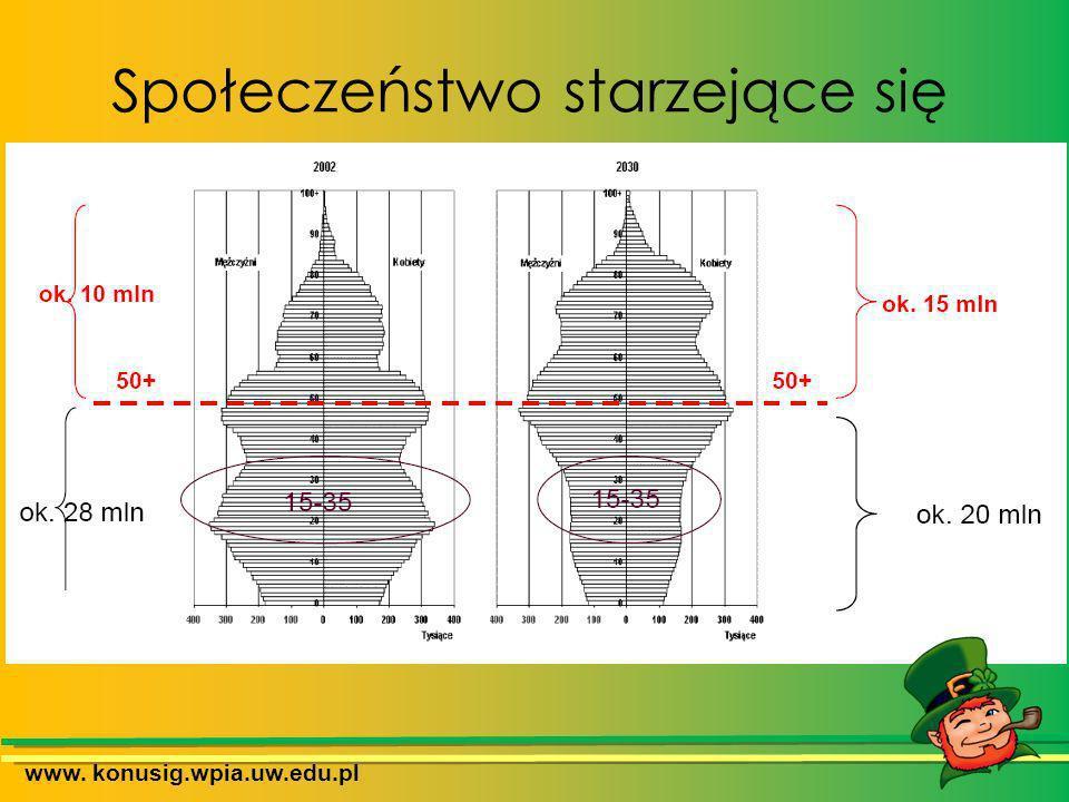 Społeczeństwo starzejące się www. konusig.wpia.uw.edu.pl