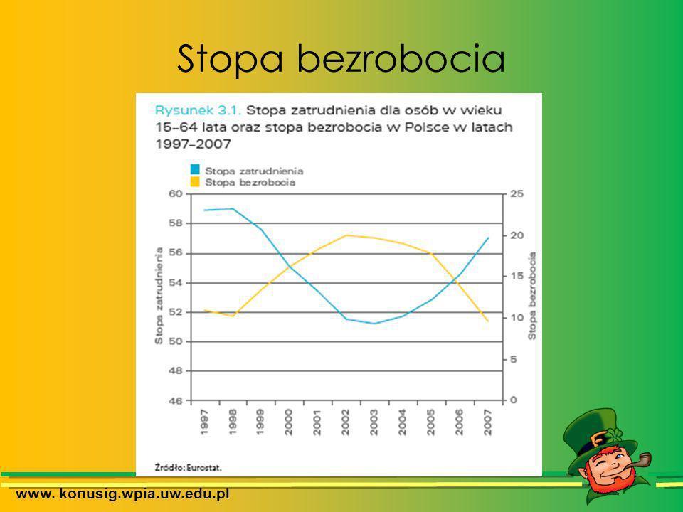 Stopa bezrobocia www. konusig.wpia.uw.edu.pl