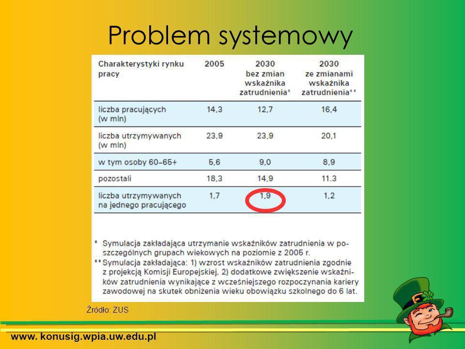 Problem systemowy www. konusig.wpia.uw.edu.pl Źródło: ZUS