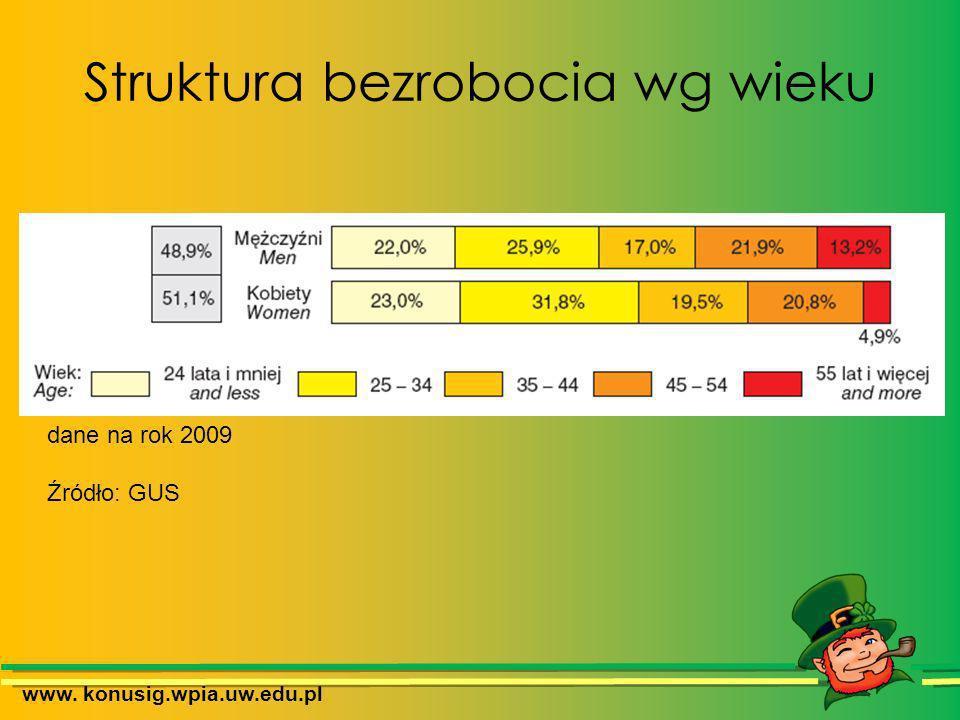 Struktura bezrobocia wg wieku www. konusig.wpia.uw.edu.pl dane na rok 2009 Źródło: GUS