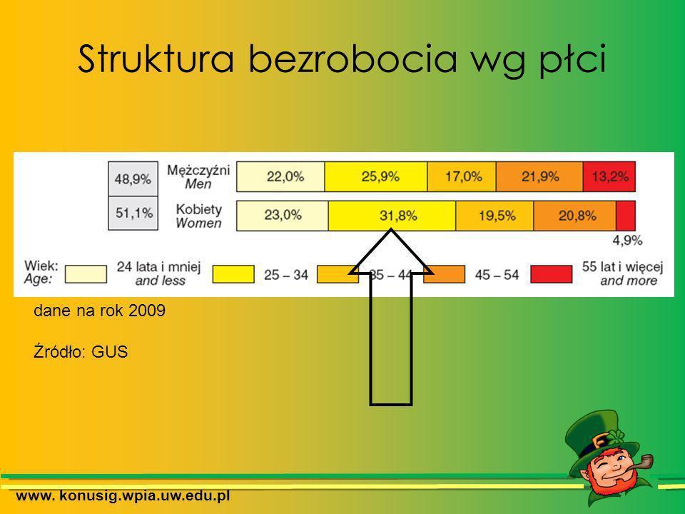 Struktura bezrobocia wg płci www. konusig.wpia.uw.edu.pl dane na rok 2009 Źródło: GUS