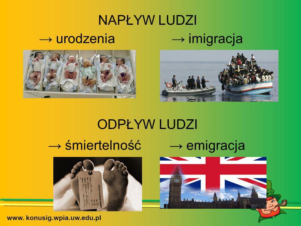 NAPŁYW LUDZI ODPŁYW LUDZI imigracja urodzenia śmiertelność emigracja www. konusig.wpia.uw.edu.pl