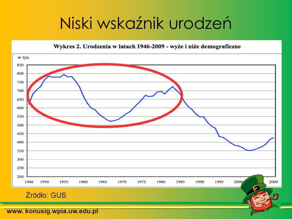 Ratowanie systemu Młodzi emeryci www. konusig.wpia.uw.edu.pl
