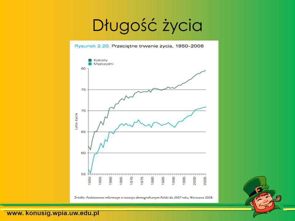 Długość życia na kontynencie www. konusig.wpia.uw.edu.pl