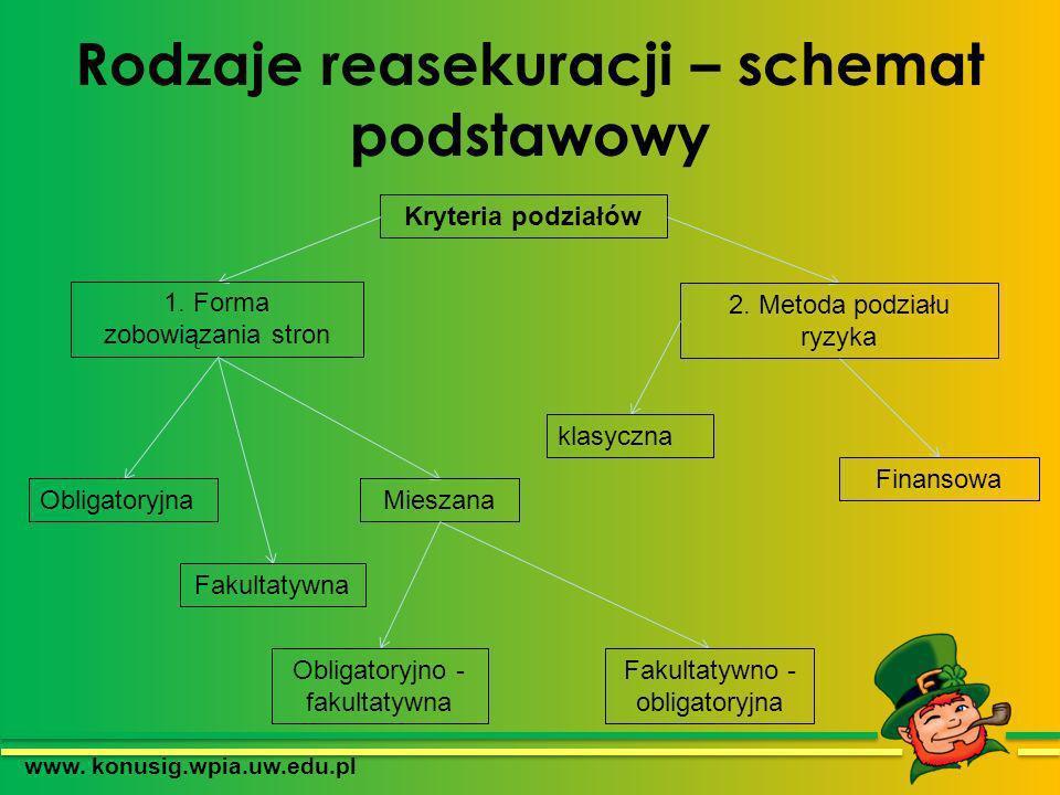 Rodzaje reasekuracji – schemat podstawowy www. konusig.wpia.uw.edu.pl Kryteria podziałów 1. Forma zobowiązania stron 2. Metoda podziału ryzyka klasycz