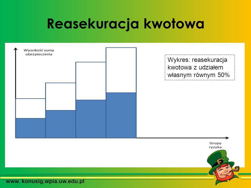 Reasekuracja kwotowa www. konusig.wpia.uw.edu.pl Wykres: reasekuracja kwotowa z udziałem własnym równym 50%