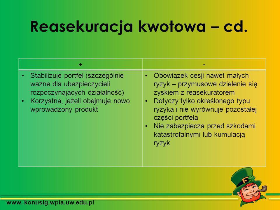 Reasekuracja kwotowa – cd. www. konusig.wpia.uw.edu.pl +- Stabilizuje portfel (szczególnie ważne dla ubezpieczycieli rozpoczynających działalność) Kor