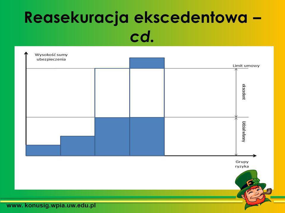 Reasekuracja ekscedentowa – cd. www. konusig.wpia.uw.edu.pl