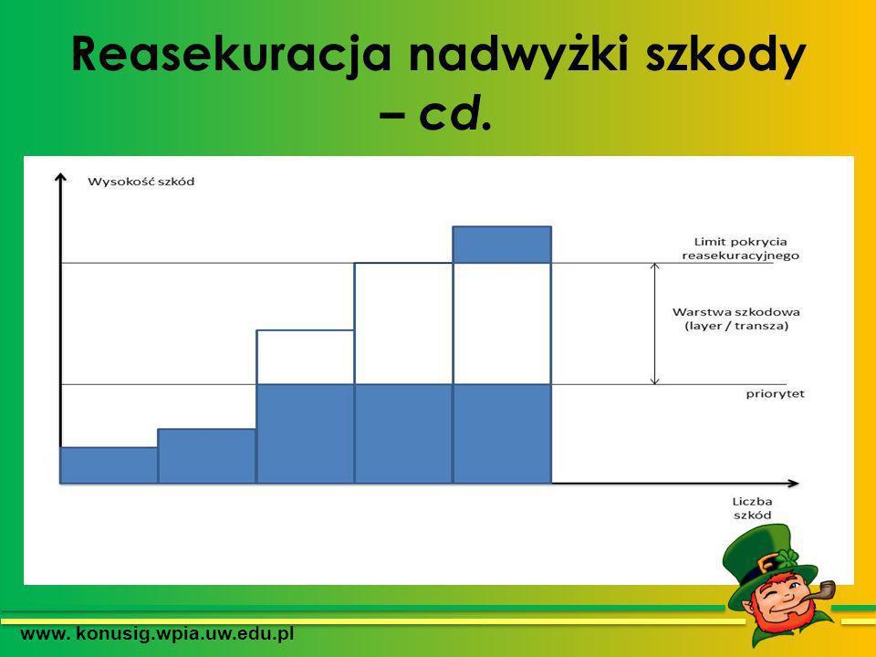 Reasekuracja nadwyżki szkody – cd. www. konusig.wpia.uw.edu.pl