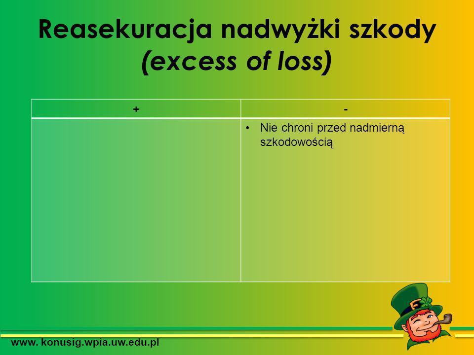 Reasekuracja nadwyżki szkody (excess of loss) www. konusig.wpia.uw.edu.pl +- Nie chroni przed nadmierną szkodowością