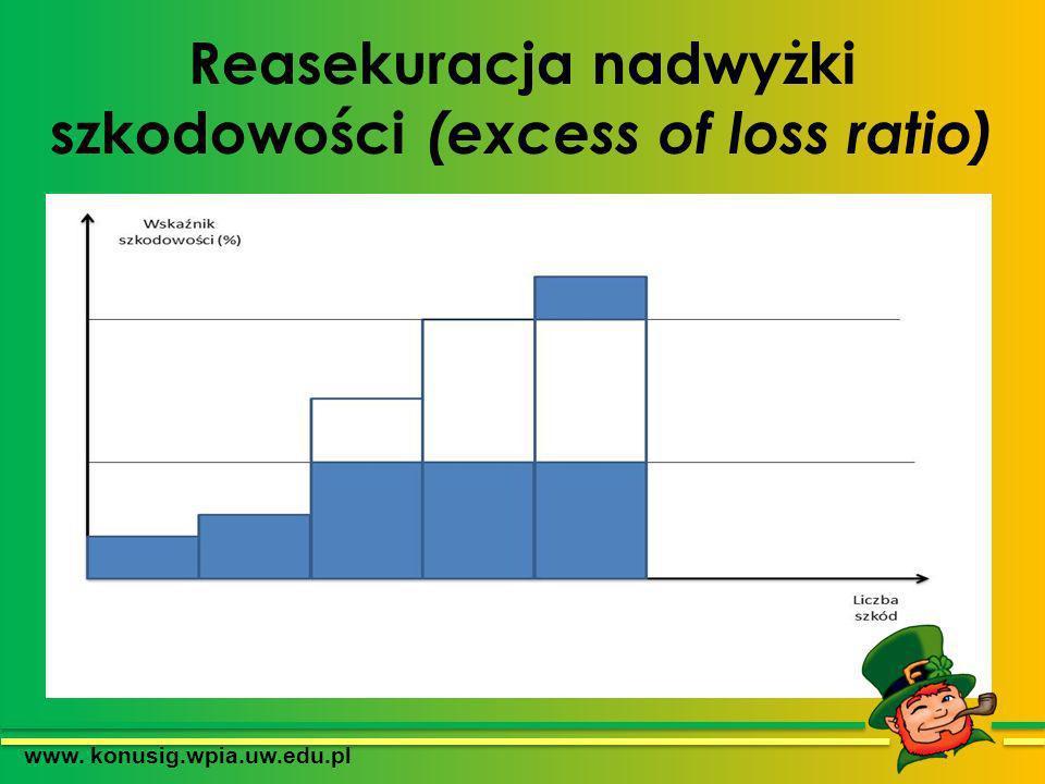 Reasekuracja nadwyżki szkodowości (excess of loss ratio) www. konusig.wpia.uw.edu.pl