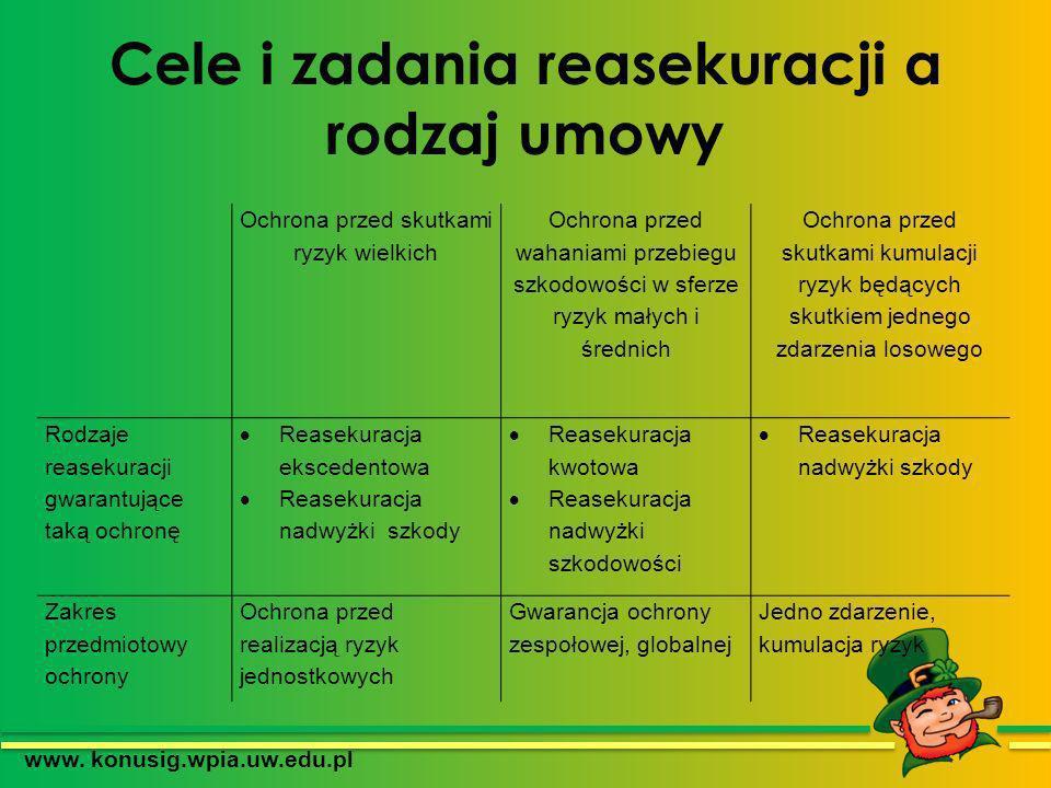 Cele i zadania reasekuracji a rodzaj umowy www. konusig.wpia.uw.edu.pl Ochrona przed skutkami ryzyk wielkich Ochrona przed wahaniami przebiegu szkodow