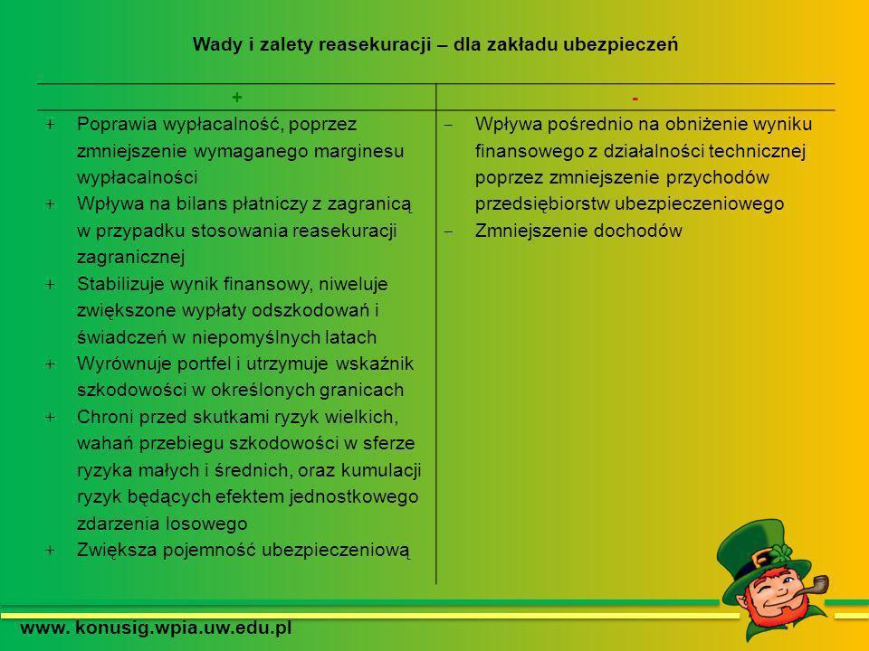 www. konusig.wpia.uw.edu.pl Wady i zalety reasekuracji – dla zakładu ubezpieczeń +- + Poprawia wypłacalność, poprzez zmniejszenie wymaganego marginesu