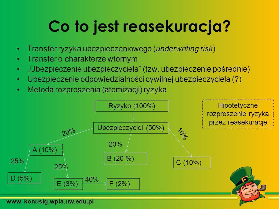 Co to jest reasekuracja? Transfer ryzyka ubezpieczeniowego (underwriting risk) Transfer o charakterze wtórnym Ubezpieczenie ubezpieczyciela (tzw. ubez