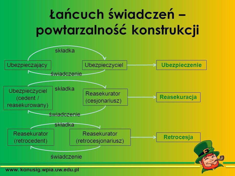 Łańcuch świadczeń – powtarzalność konstrukcji www. konusig.wpia.uw.edu.pl UbezpieczającyUbezpieczyciel Ubezpieczyciel (cedent / reasekurowany) Reaseku
