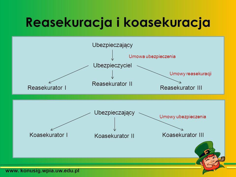 Reasekuracja i koasekuracja www. konusig.wpia.uw.edu.pl Ubezpieczający Ubezpieczyciel Reasekurator I Reasekurator II Reasekurator III Umowa ubezpiecze