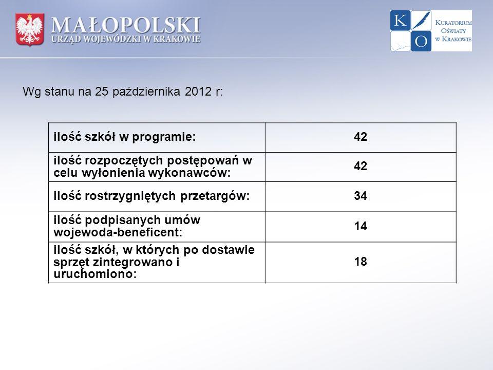 Wg stanu na 25 października 2012 r: ilość szkół w programie:42 ilość rozpoczętych postępowań w celu wyłonienia wykonawców: 42 ilość rostrzygniętych pr