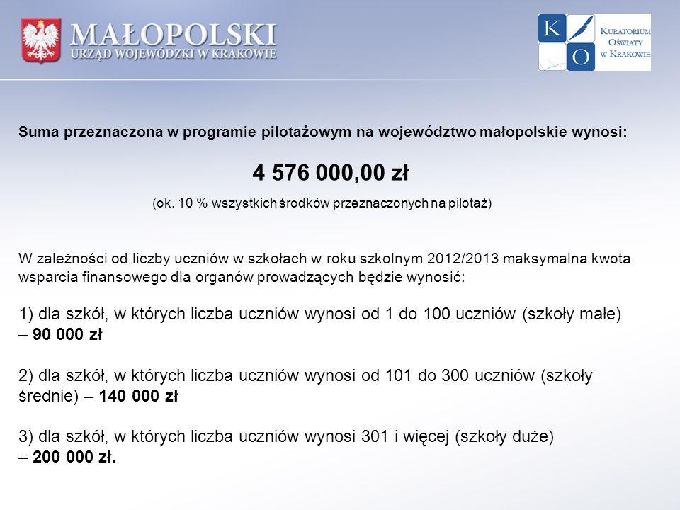 Suma przeznaczona w programie pilotażowym na województwo małopolskie wynosi: 4 576 000,00 zł (ok. 10 % wszystkich środków przeznaczonych na pilotaż) W