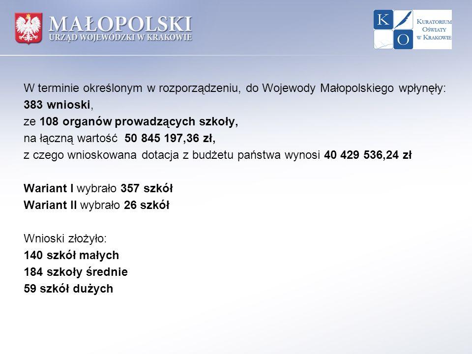 W terminie określonym w rozporządzeniu, do Wojewody Małopolskiego wpłynęły: 383 wnioski, ze 108 organów prowadzących szkoły, na łączną wartość 50 845