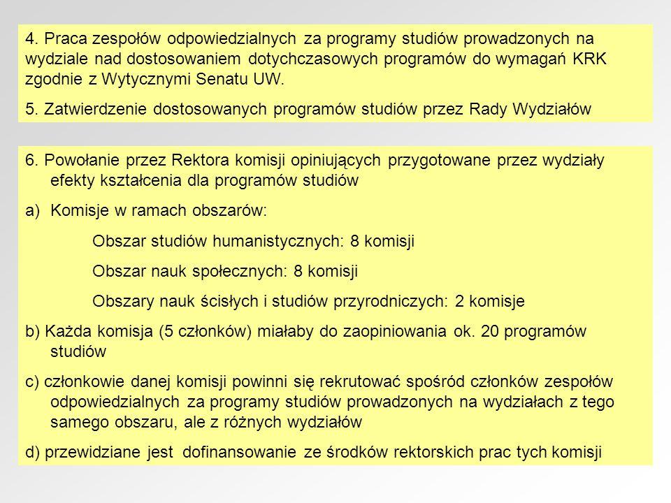 4. Praca zespołów odpowiedzialnych za programy studiów prowadzonych na wydziale nad dostosowaniem dotychczasowych programów do wymagań KRK zgodnie z W