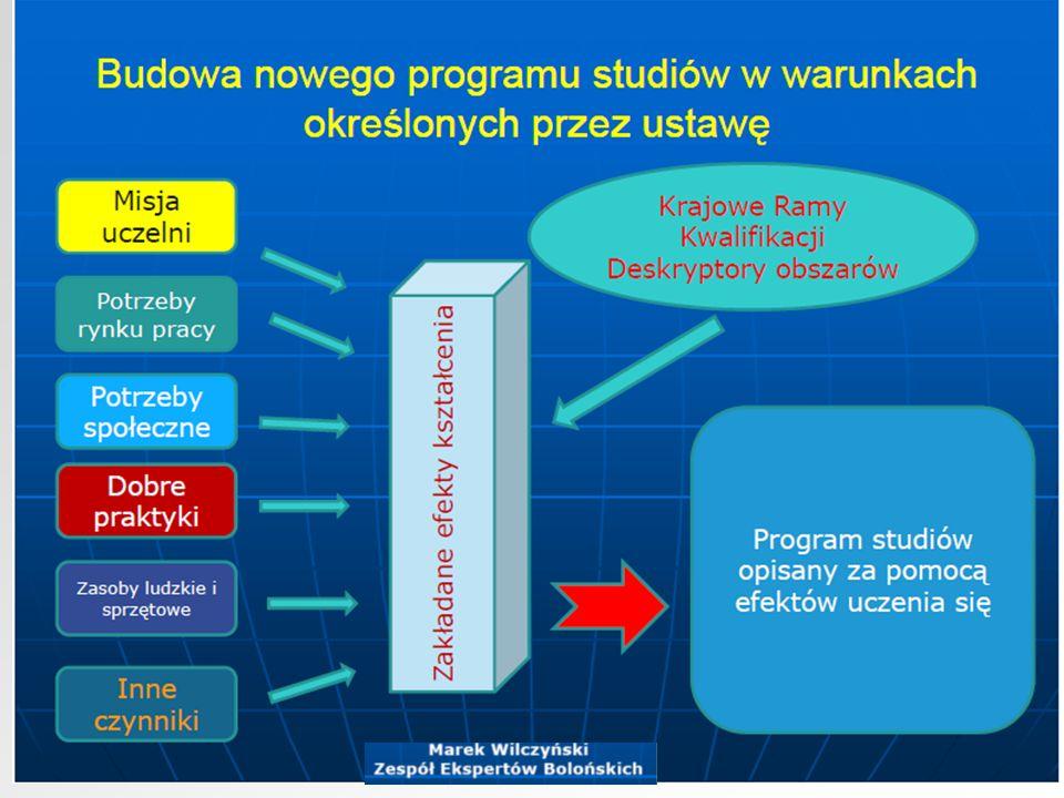Dostosowanie istniejącego programu do wymagań KRK Andrzej Kraśniewski