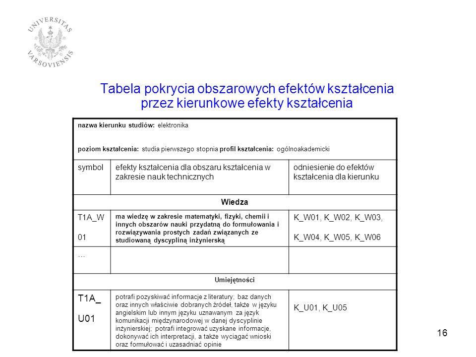 Tabela pokrycia obszarowych efektów kształcenia przez kierunkowe efekty kształcenia 16 nazwa kierunku studiów: elektronika poziom kształcenia: studia