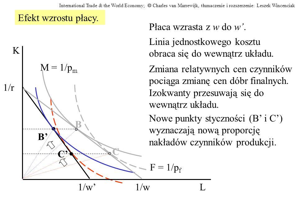 Linia jednostkowego kosztu obraca się do wewnątrz układu. B C 1/w L K F = 1/p f C M = 1/p m B 1/r Płaca wzrasta z w do w. Zmiana relatywnych cen czynn