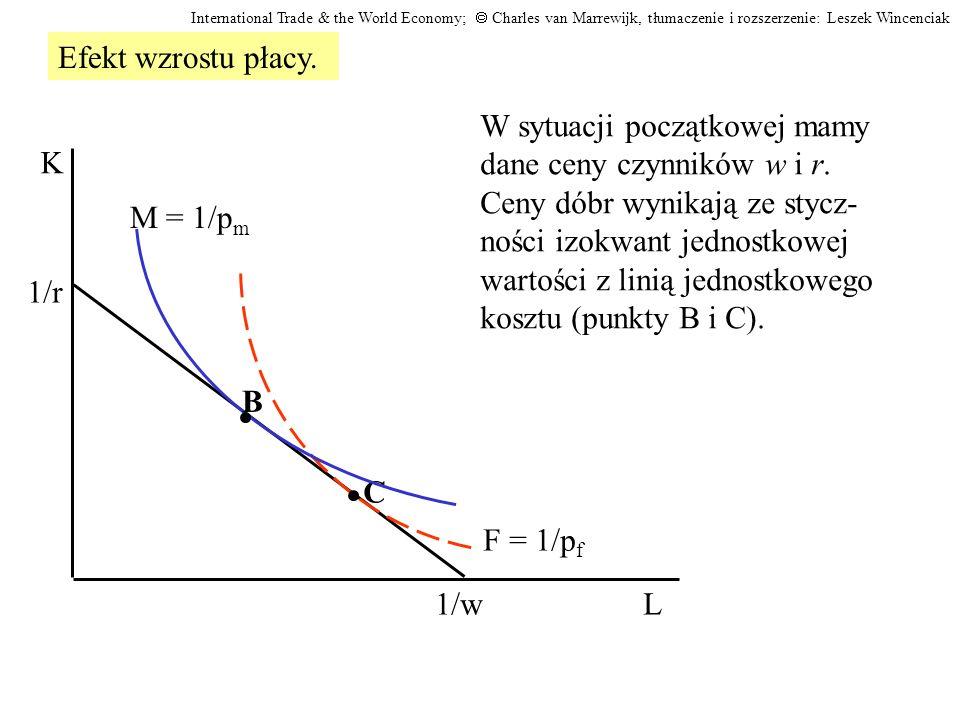 Linia jednostkowego kosztu obraca się do wewnątrz układu.