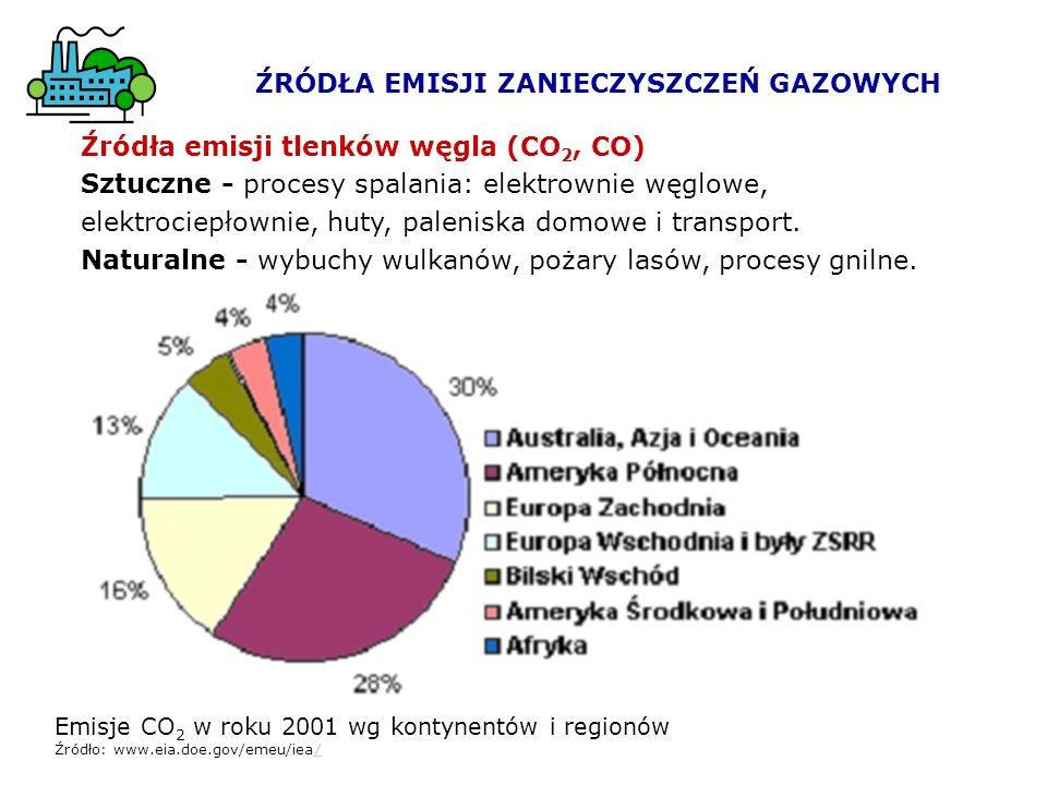 Emisje CO 2 w roku 2001 wg kontynentów i regionów Źródło: www.eia.doe.gov/emeu/iea// Źródła emisji tlenków węgla (CO 2, CO) Sztuczne - procesy spalani