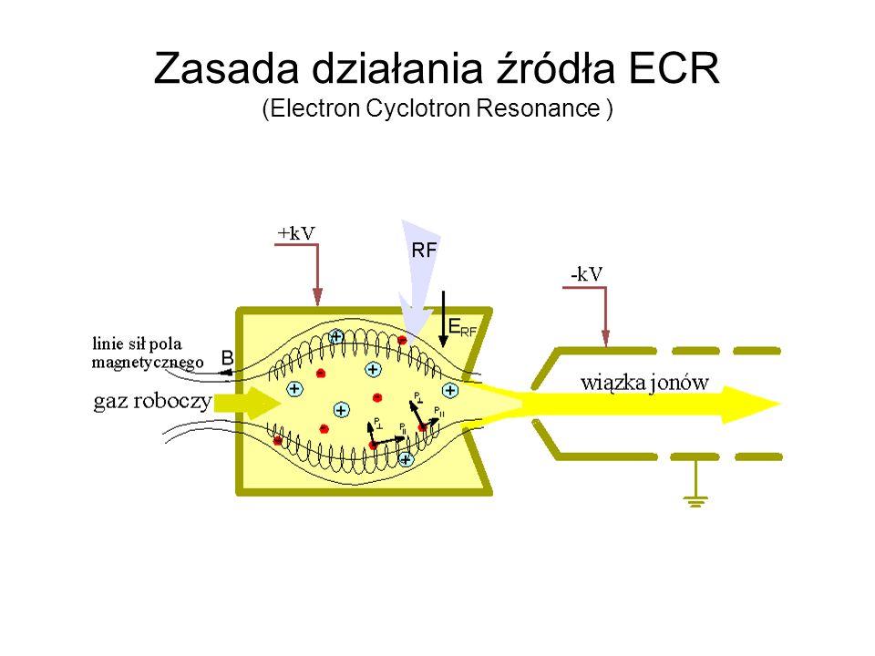 Zasada działania źródła ECR (Electron Cyclotron Resonance )